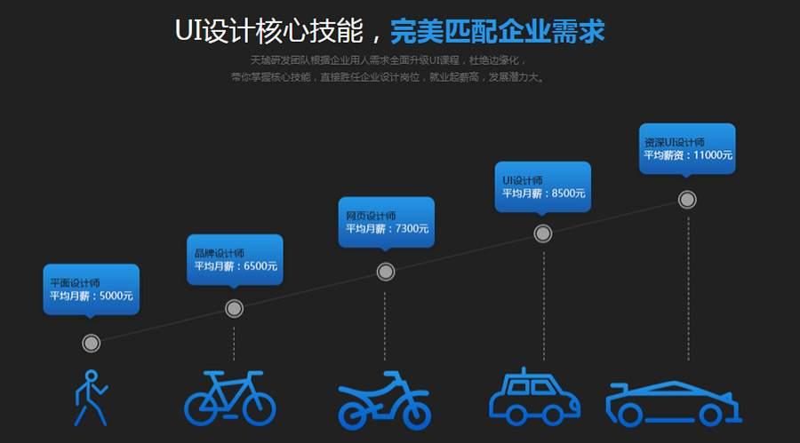 UI设计培训在线学习用ps做平面设计+单位用什么软件图片