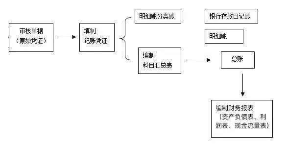 重庆会计培训排名