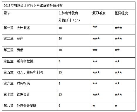 重庆初级会计师培训