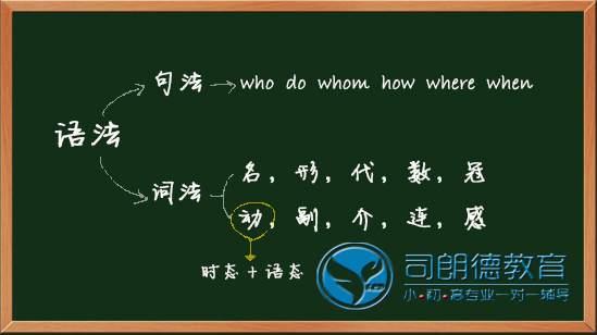 沈阳司朗德高一英语一对多初高中文化课辅导补习